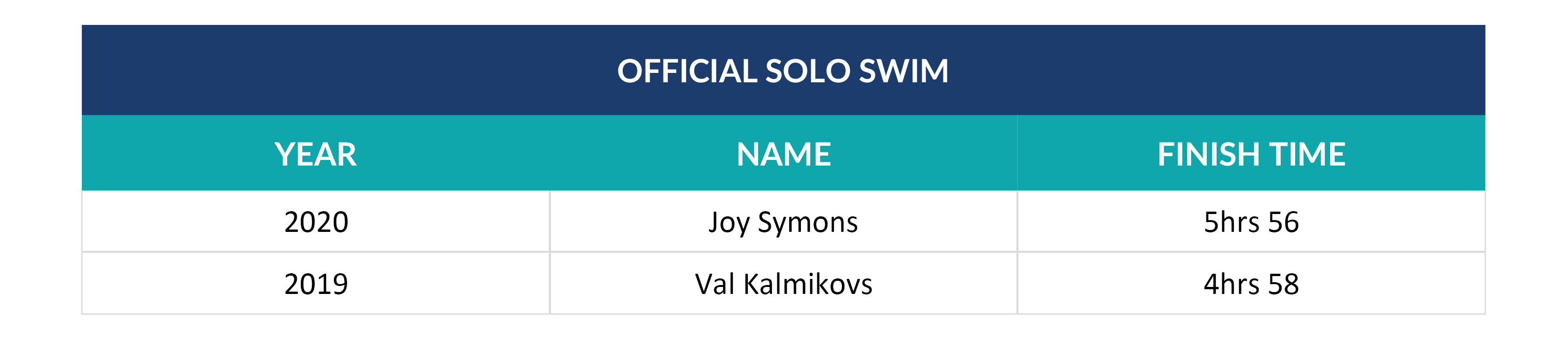 The Stats_Official Solo Swim